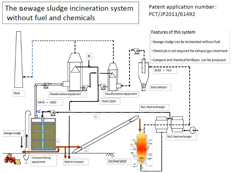 The Sewage Sludge Incineration System Without Fuel and Chemicals