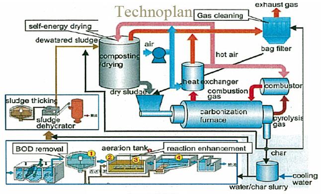 Hệ thống sản xuất than hoạt tính sinh học từ bùn thoát nước